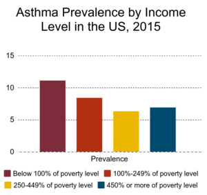 Asthma by Income Level Chart