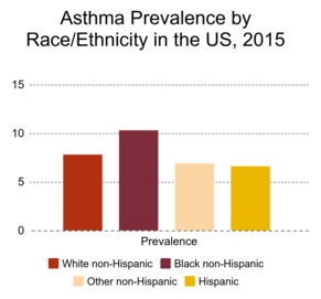 Asthma by Race and Ethnicity Chart