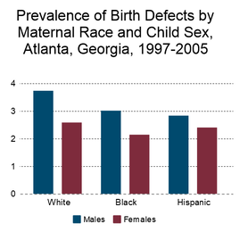 Birth defects by race and sex