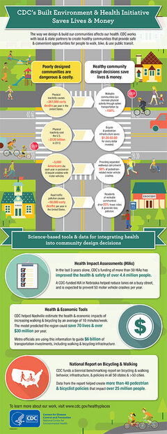 CDC infographic on the built environment