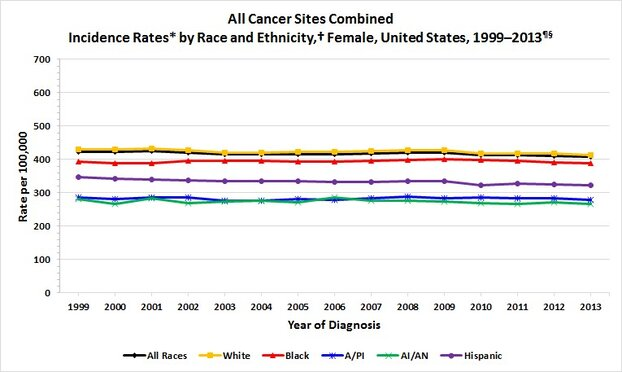 US Female Cancer Incidence