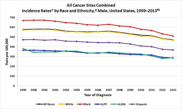 US Male Cancer Incidence