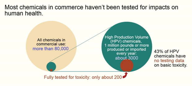 only a fraction of more than 80,000 chemicals in commerce have been tested