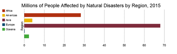 disaster deaths by geographic region