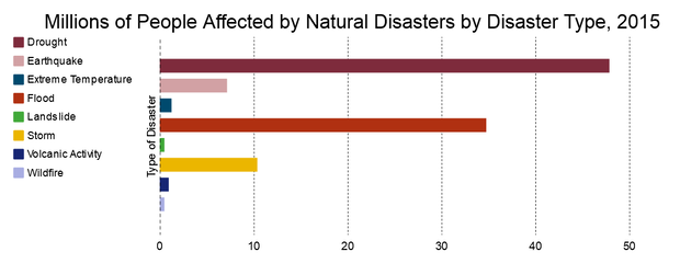 disaster deaths by type