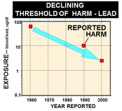 declining threshold of harm of lead, 1960-2000