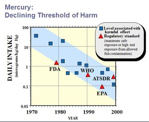 mercury threshold of harm, 1970-2000