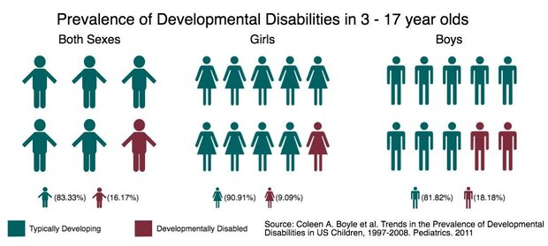 Developmental Disabilities Medlineplus >> Learning And Developmental Disabilities Research And