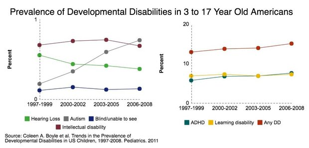 prevalence of DDs over time