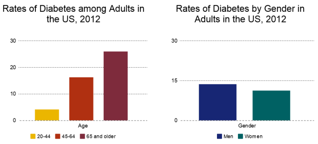 diabetes rates by age and gender