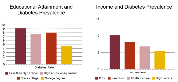 diabetes rates by education and income level