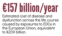 €157 billion/year: Estimated cost of disease and dysfunction across the life course caused by exposures to EDCs in the European Union, equivalent to $209 billion.