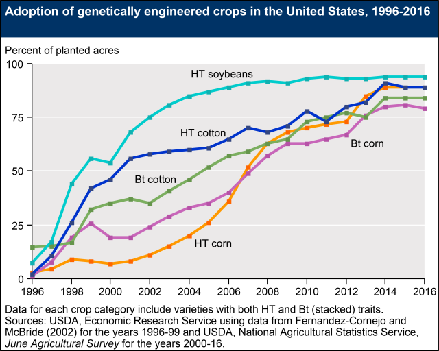 adoption of genetically engineered crops in the US