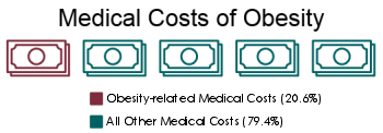chart showing medical costs of obesity
