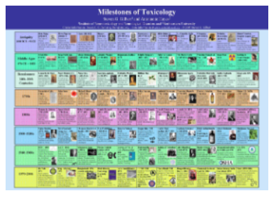 Milestone in Toxicology poster