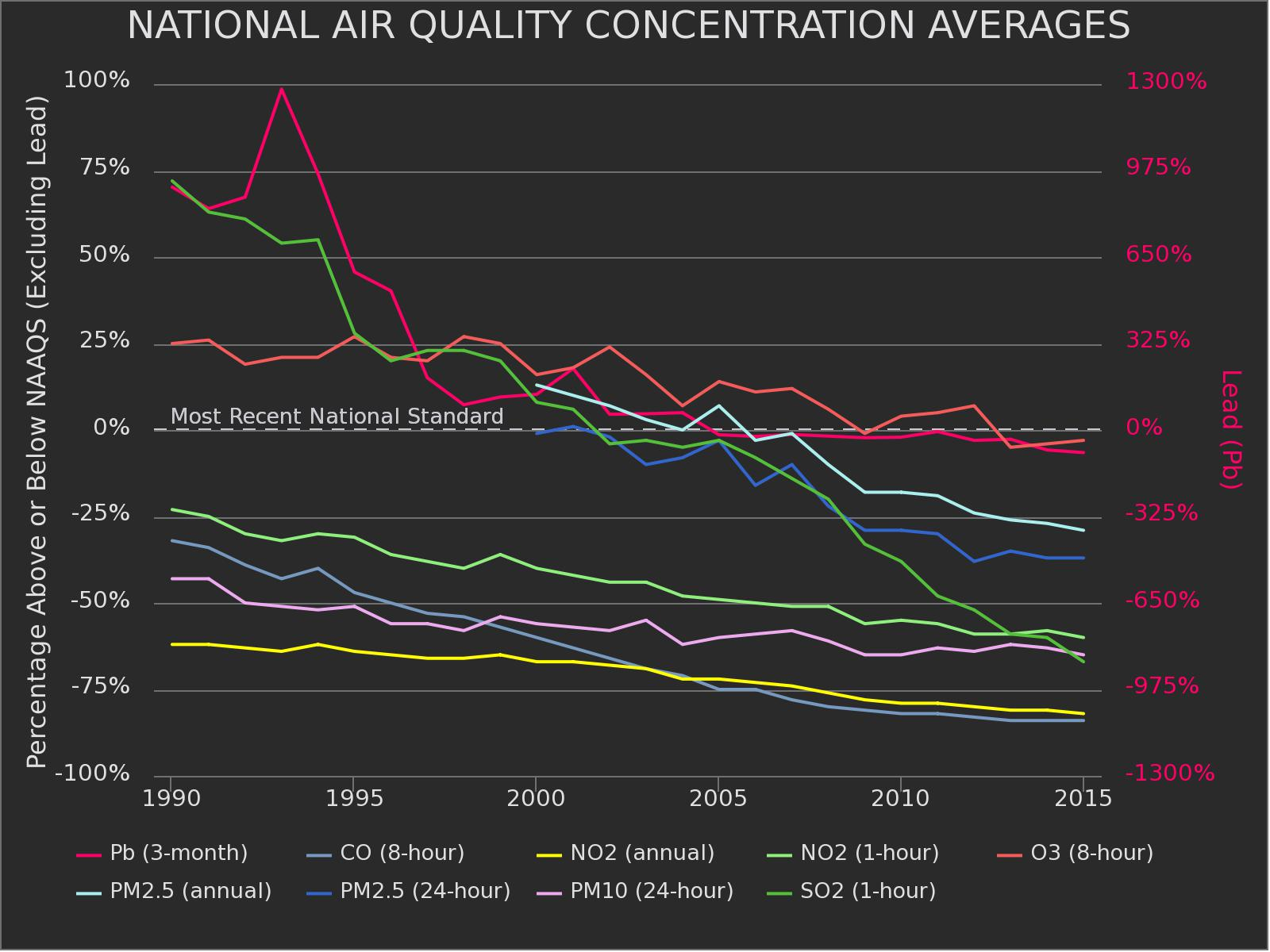 US air quality trends 1990-2015