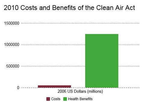 Clean Air Act costs and benefits, 2010
