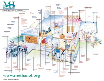 methanol in home products