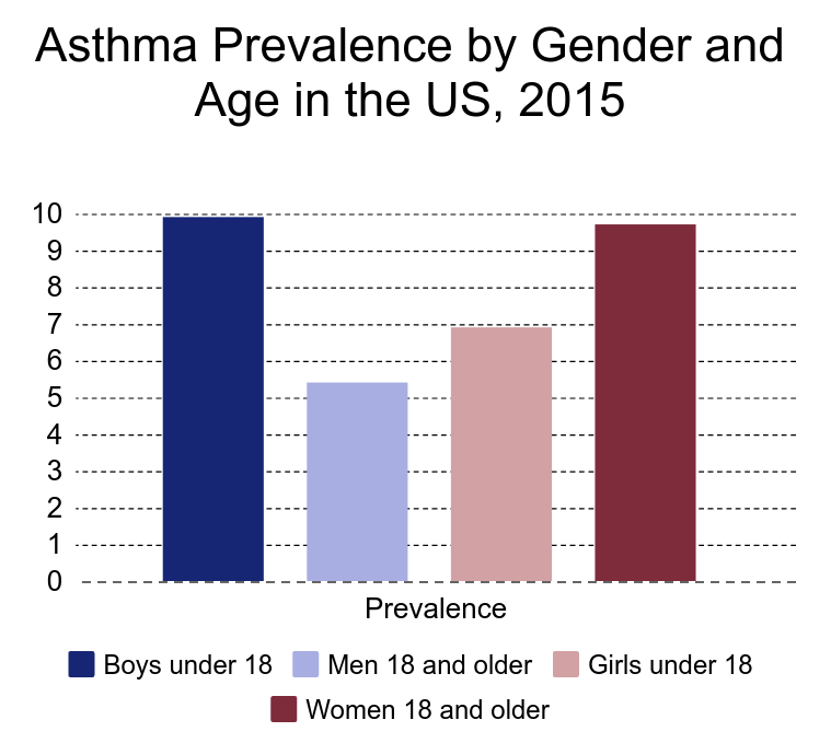 asthma by gender and age chart