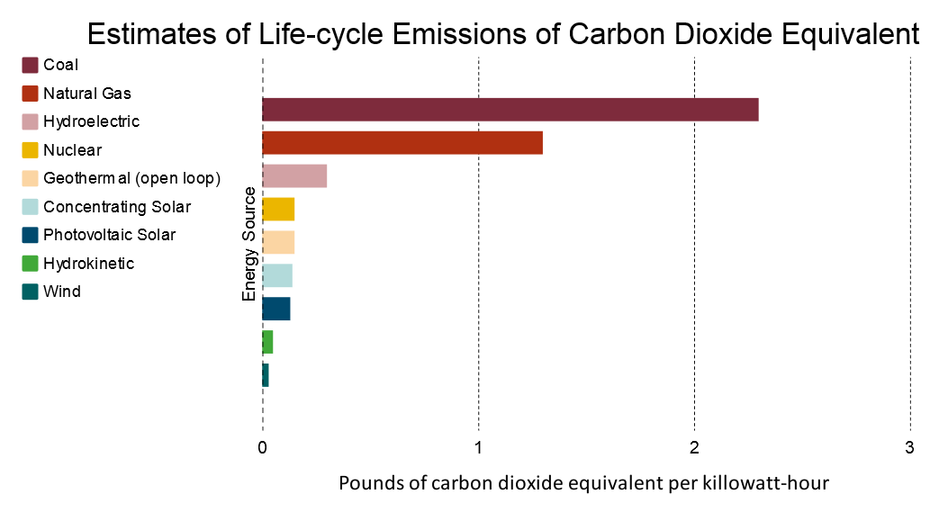 Carbon dioxide equivalents of several fuels