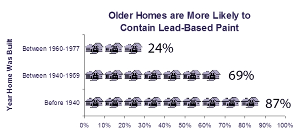 EPA graphic on lead paint in homes