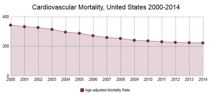 graph showing declining rates of cardiovascular mortality