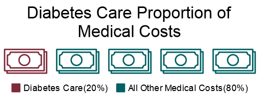 costs of diabetes care